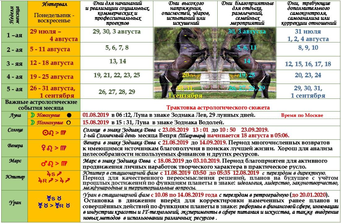 Астрологический прогноз на август 2019 года