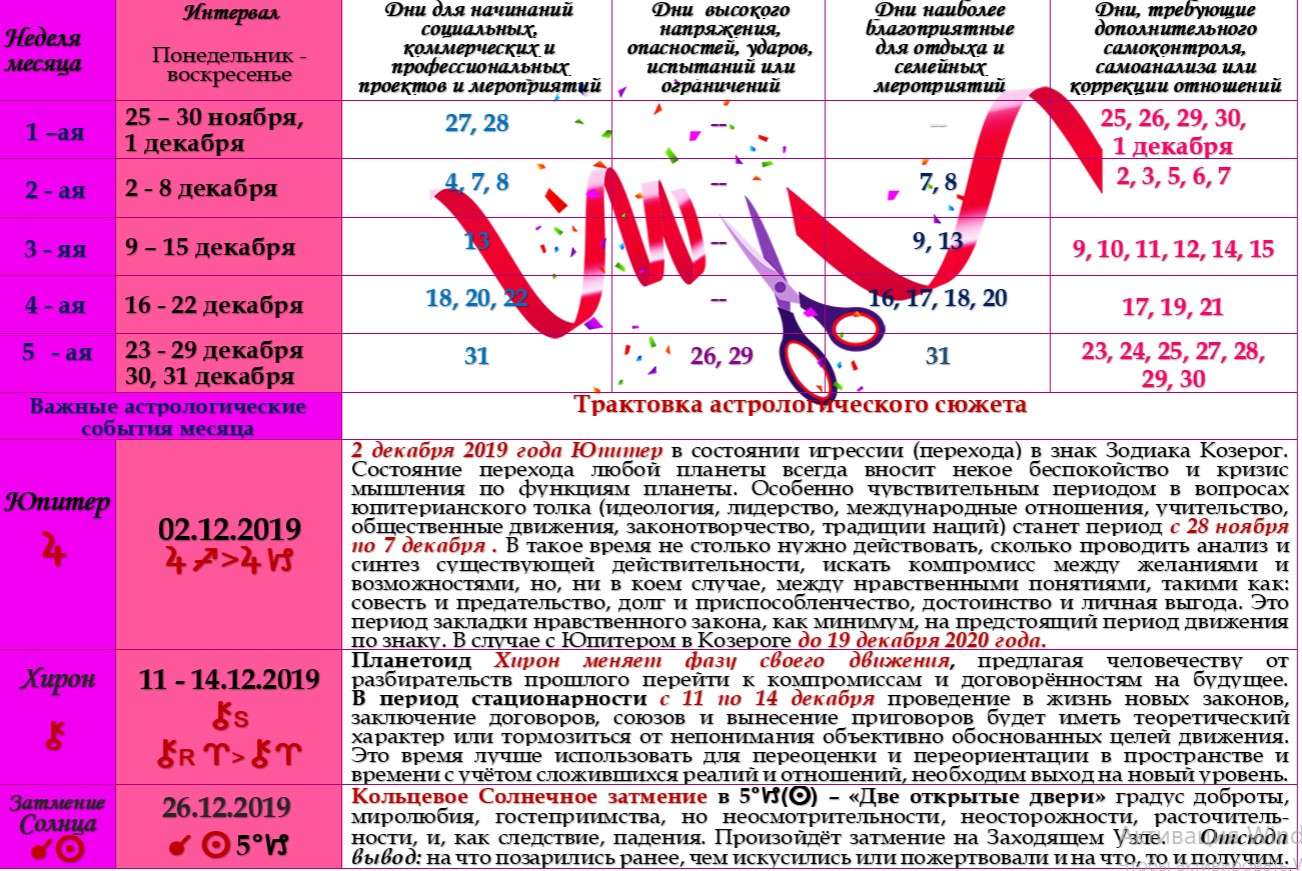 Астрологический прогноз  на декабрь 2019 года