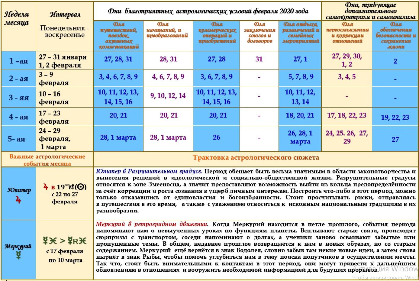 Астрологический прогноз на февраль 2020 года