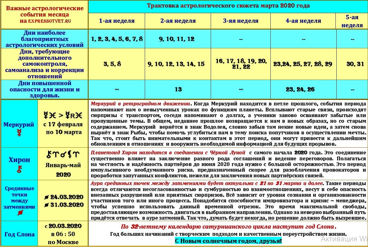 Астрологический прогноз на март 2020 года