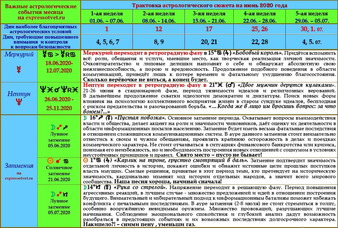 Астрологический прогноз на июнь 2020 года